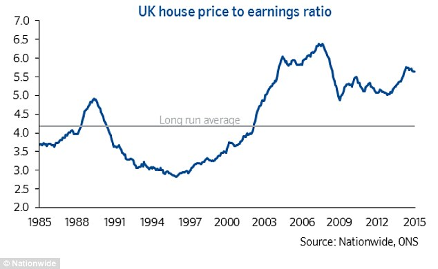 Pricey: On Nationwide's measure which uses average earnings across the board, property is far more expensive than it was at the end of the 1980s boom – this is driving more people to rent, but may also limit capital gains on property