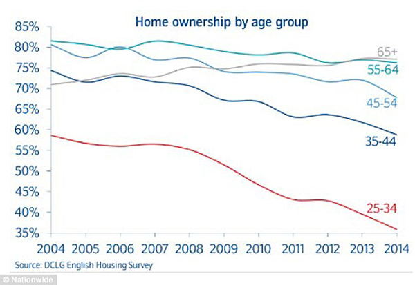 Rising demand: Levels of home ownership are falling, particularly among young people, meaning more renters